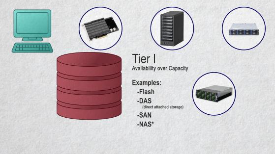 Tier I storage options