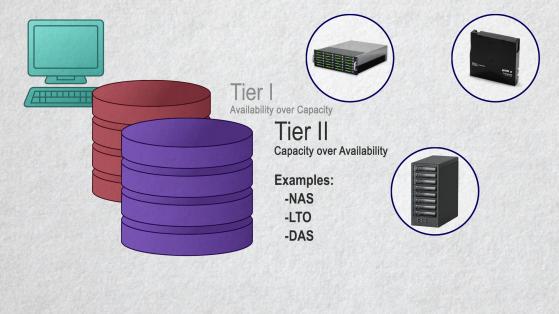 Tier II storage options