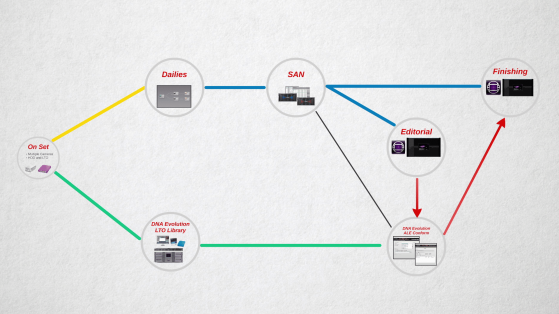 An emerging offline/online workflow for film and TV projects using LTO.