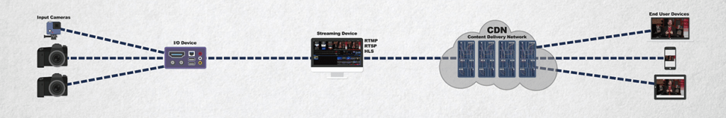 A complete live streaming workflow