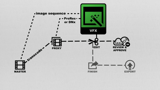 Where VFX lies in a post production workflow