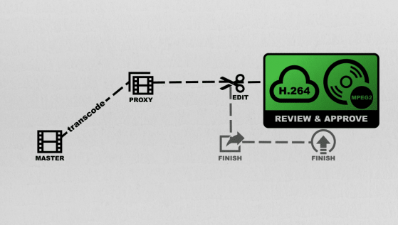 Where Review & Approve lies in the Post Production process