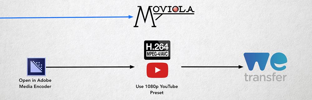 Distribution via Moviola Workflow