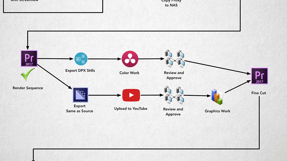 Color and Graphics work workflow