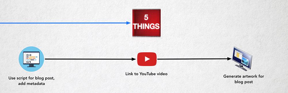 5 THINGS website workflow