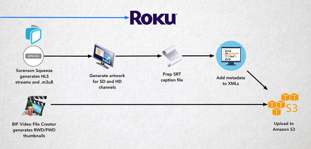 Roku Workflow for 5 THINGS