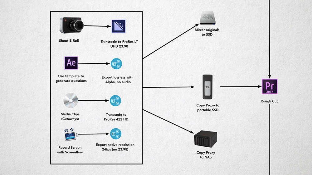 Supplemental Media Workflow for 5 THINGS