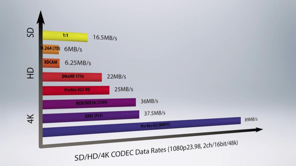 S01E02 4k sd hd 4k codec data rates