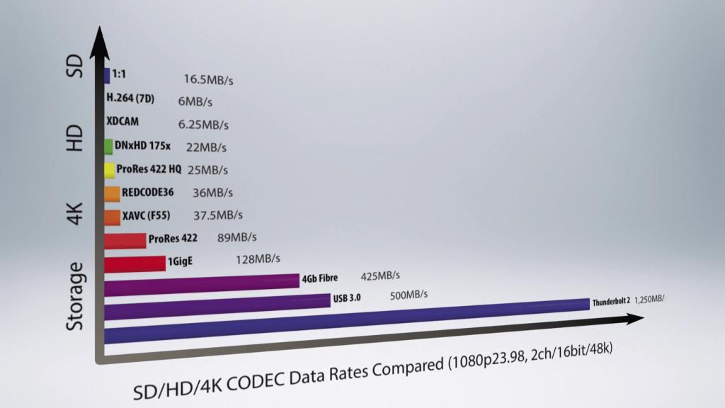 S01E02 4k sd hd 4k throughput compared