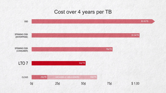 Comparing cost of storage mediums over 4 years. SSD, Enterprise and consumer spinning disk, LTO, and Cloud