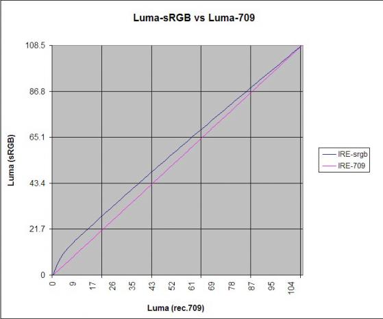 Comparison of the Luma of sRGB vs Luma of Rec.709