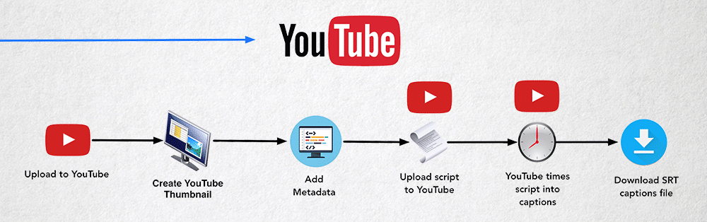 5 THINGS distribution for YouTube