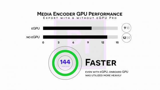 S03E04 2018 Mac Mini and Blackmagic eGPU Pro_adobe media encoder export performance with and without egpu