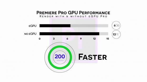 S03E04 2018 Mac Mini and Blackmagic eGPU Pro_adobe premiere pro render performance with and without egpu