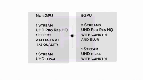 S03E04 2018 Mac Mini and Blackmagic eGPU Pro_adobe premiere pro stream count and type