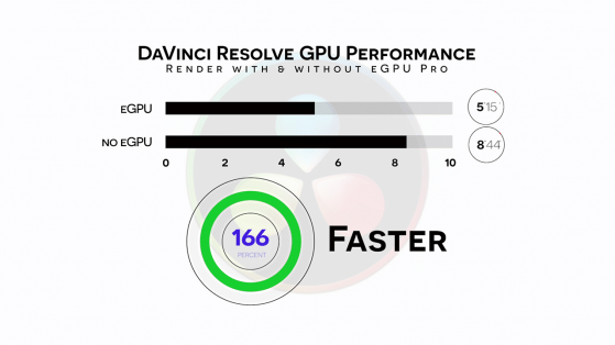 S03E04 2018 Mac Mini and Blackmagic eGPU Pro_resolve render performance with and without egpu