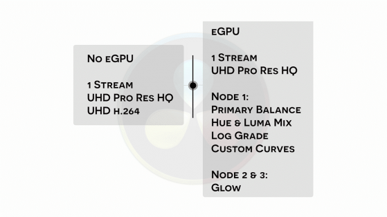 S03E04 2018 Mac Mini and Blackmagic eGPU Pro_resolve stream count and type with and without egpu