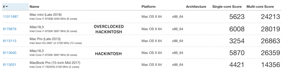 geekbench 2018 mac mini 2013 mac pro 2017 macbook pro and hackintosh